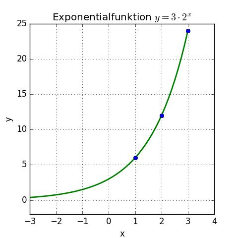 Untersuchen Der Exponentialfunktion 1 Kapiert De