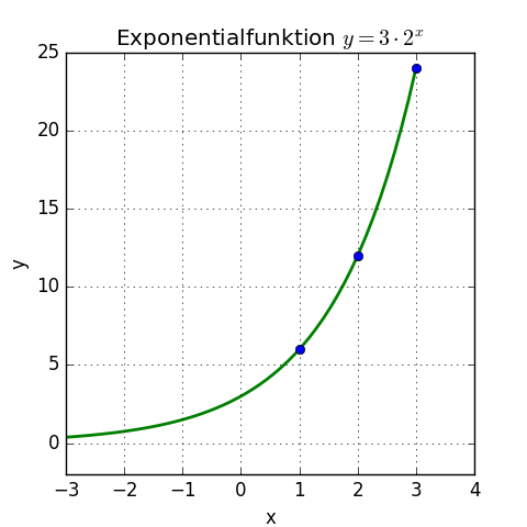 Wachstum Mathematik Wikipedia