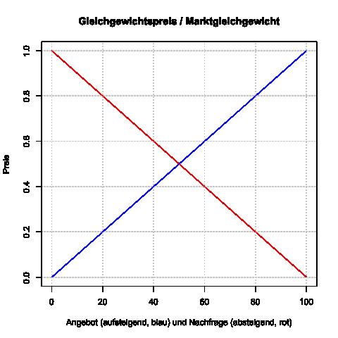Gleichgewichtspreis Und Marktgleichgewicht Angebot Und Nachfrage