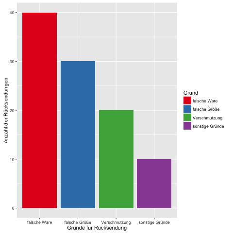 Pareto Diagramm Statistik Welt Der Bwl